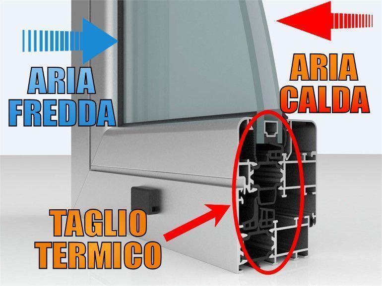 spiegazione serramenti infissi taglio termico torino
